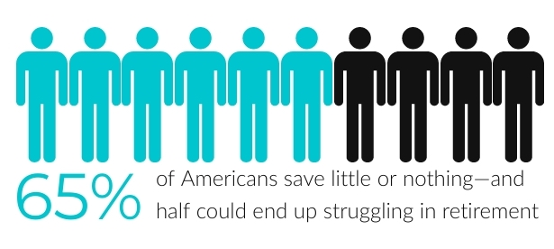 Americans save little
